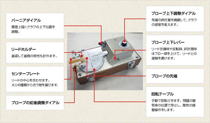 バーニアダイアル:画面上描くグラフの上下位置を 調整。リードホルダー:裏返して裏側の特性も計れます。センタープレート:リードの中心を合わせます。大小6種類から合う物を選びます。ブローブ上下調整ダイアル:先端の押圧量を調整して、グラフの感度を変えます。ブローブ上下レバー:リード交換時や反転時、非計測時はブロー部を上げて、 リードとの接触を避けます。ブローブの先端。ブローブの前後調整ダイアル。回転テーブル:手動で回転させます。 問題の雑管束の位置で停止し、 剛性の調整操作をします。